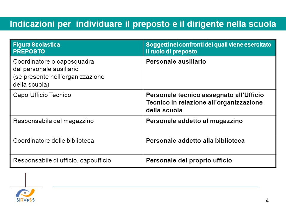 Indicazioni per individuare il preposto e il dirigente nella scuola