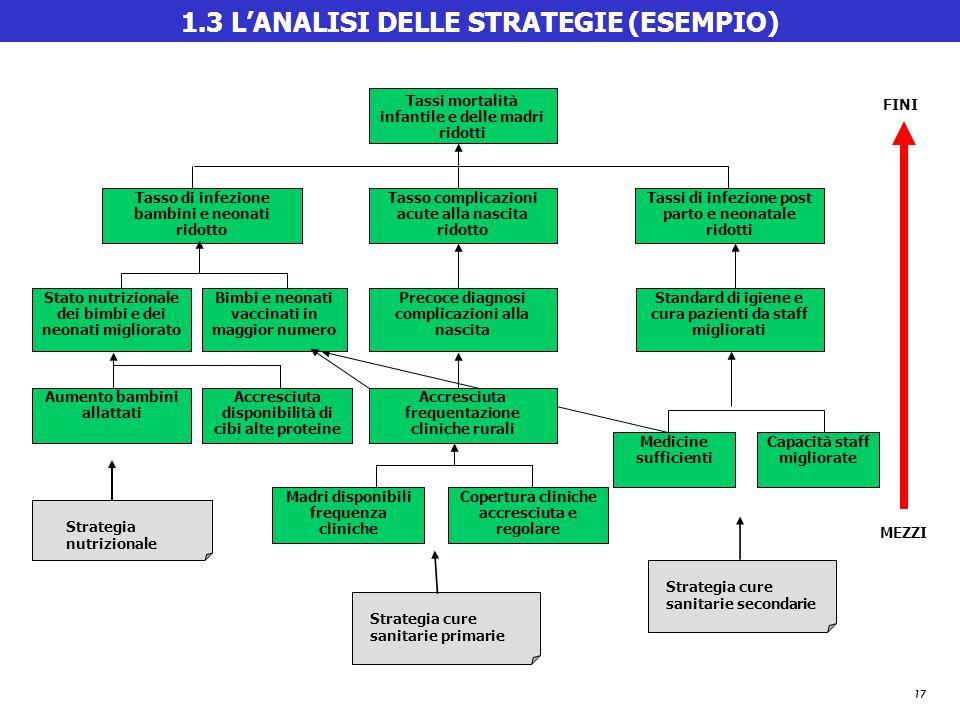 1.3 L'ANALISI DELLE STRATEGIE (ESEMPIO)
