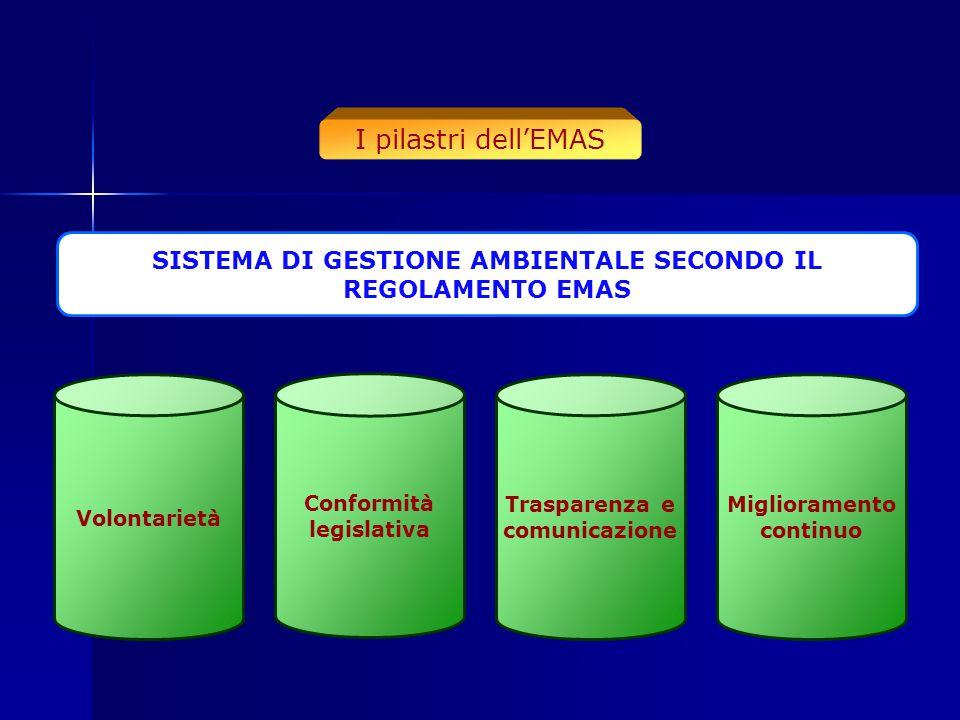 I pilastri dell'EMAS SISTEMA DI GESTIONE AMBIENTALE SECONDO IL REGOLAMENTO EMAS. Volontarietà. Conformità legislativa.