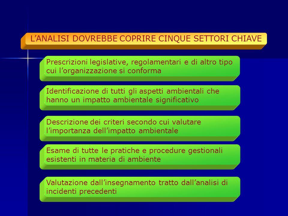 L'ANALISI DOVREBBE COPRIRE CINQUE SETTORI CHIAVE
