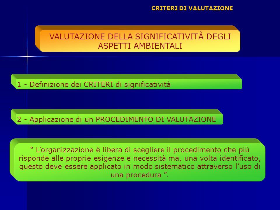 VALUTAZIONE DELLA SIGNIFICATIVITÀ DEGLI ASPETTI AMBIENTALI