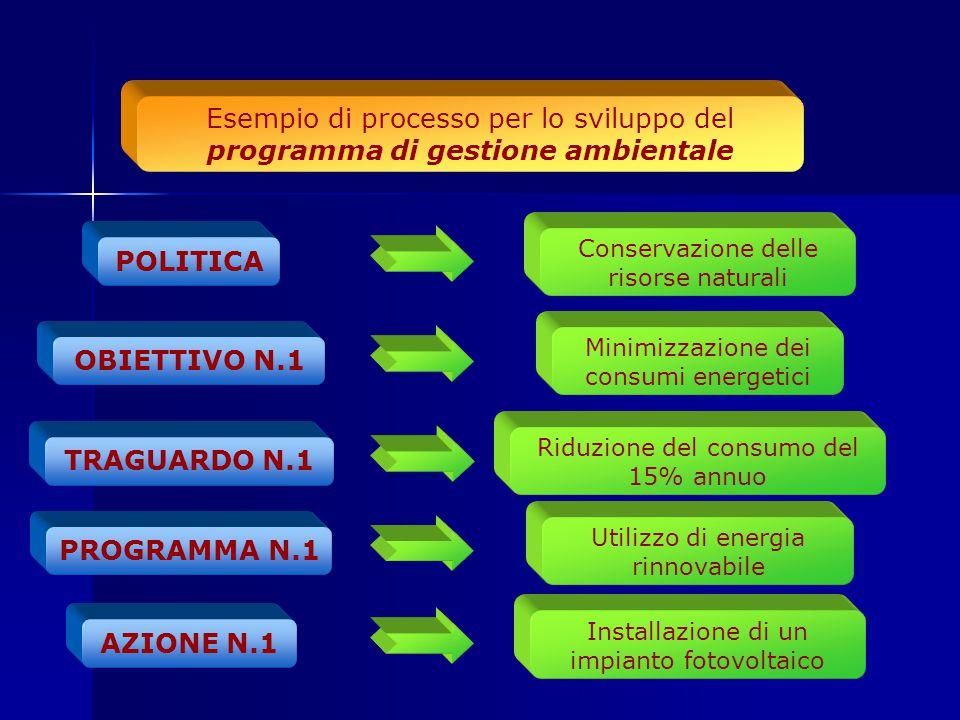 POLITICA OBIETTIVO N.1 TRAGUARDO N.1 PROGRAMMA N.1 AZIONE N.1