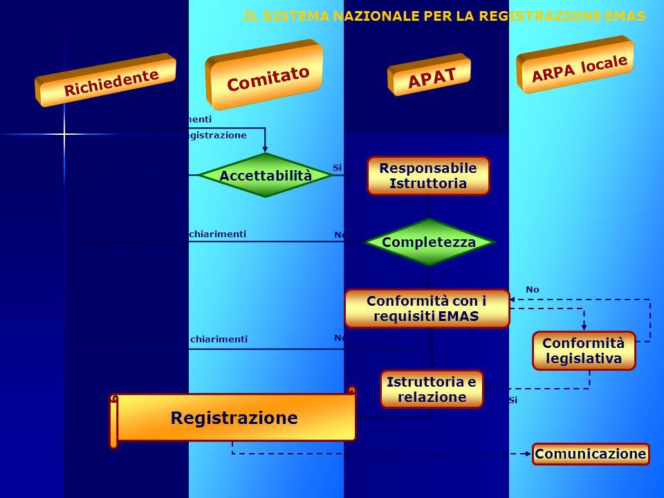 Comitato APAT Registrazione