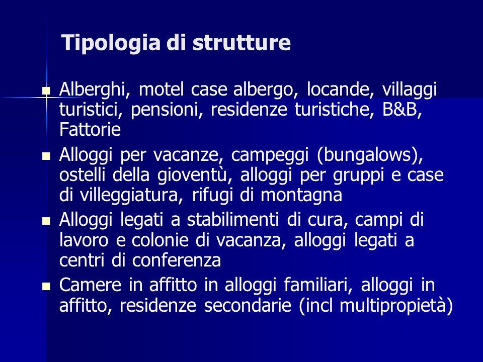 Tipologia di strutture