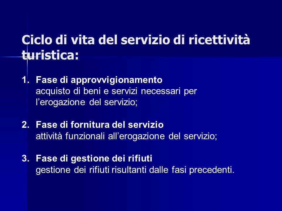 Ciclo di vita del servizio di ricettività turistica: