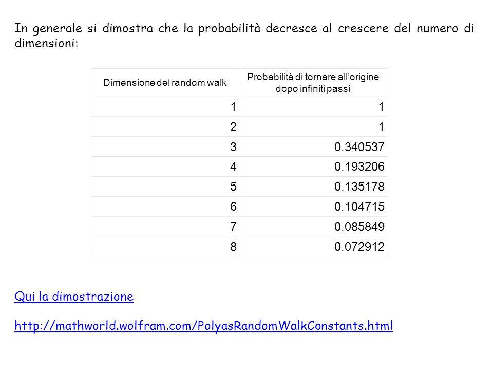 In generale si dimostra che la probabilità decresce al crescere del numero di dimensioni:
