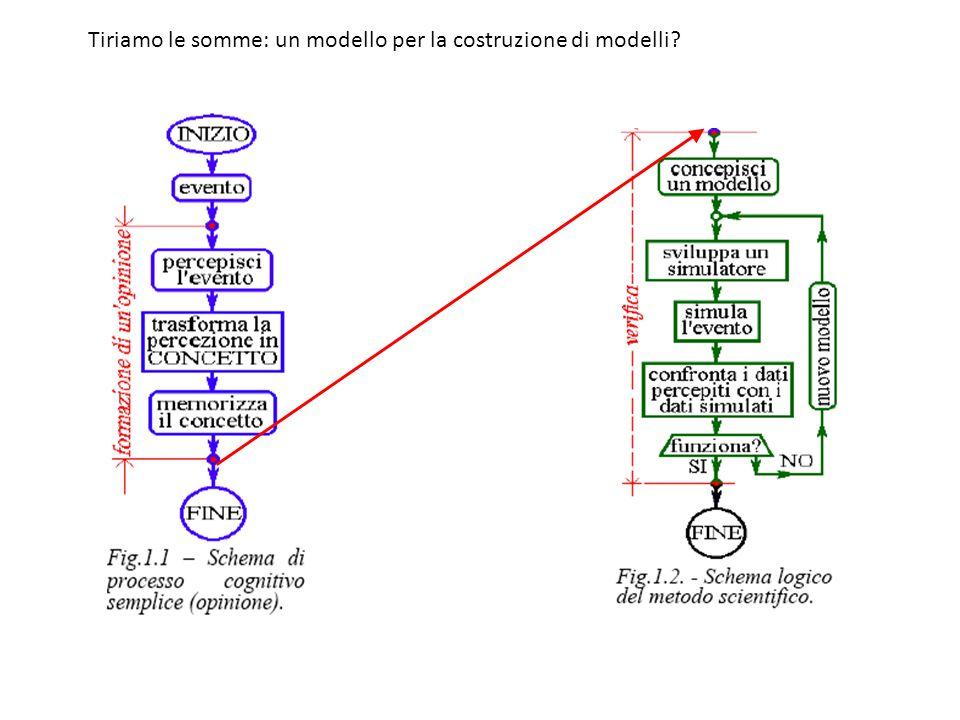 Tiriamo le somme: un modello per la costruzione di modelli