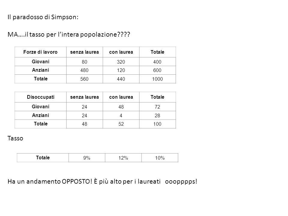 Il paradosso di Simpson: MA….il tasso per l'intera popolazione
