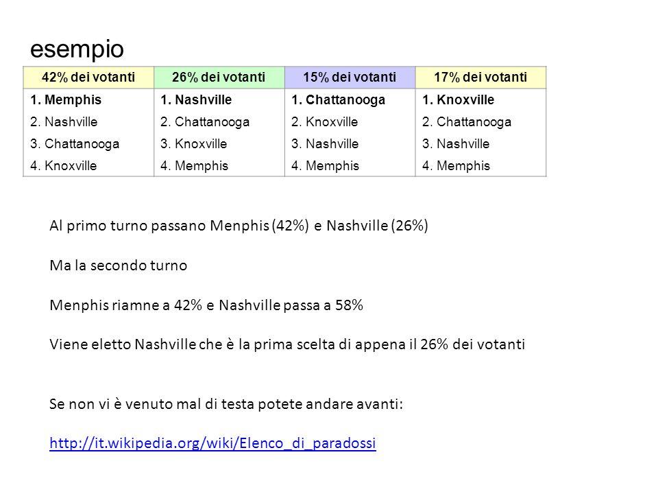 esempio Al primo turno passano Menphis (42%) e Nashville (26%)
