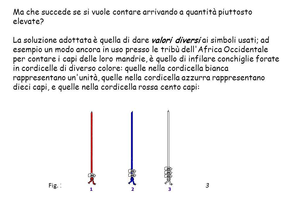 Fig. 1: Le sei conchiglie lungo i fili indicano il numero 123