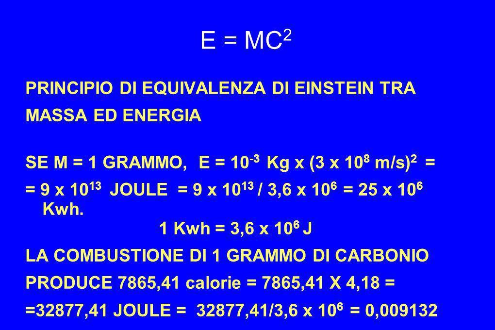 E = MC2 PRINCIPIO DI EQUIVALENZA DI EINSTEIN TRA MASSA ED ENERGIA