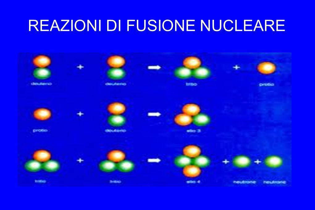 REAZIONI DI FUSIONE NUCLEARE