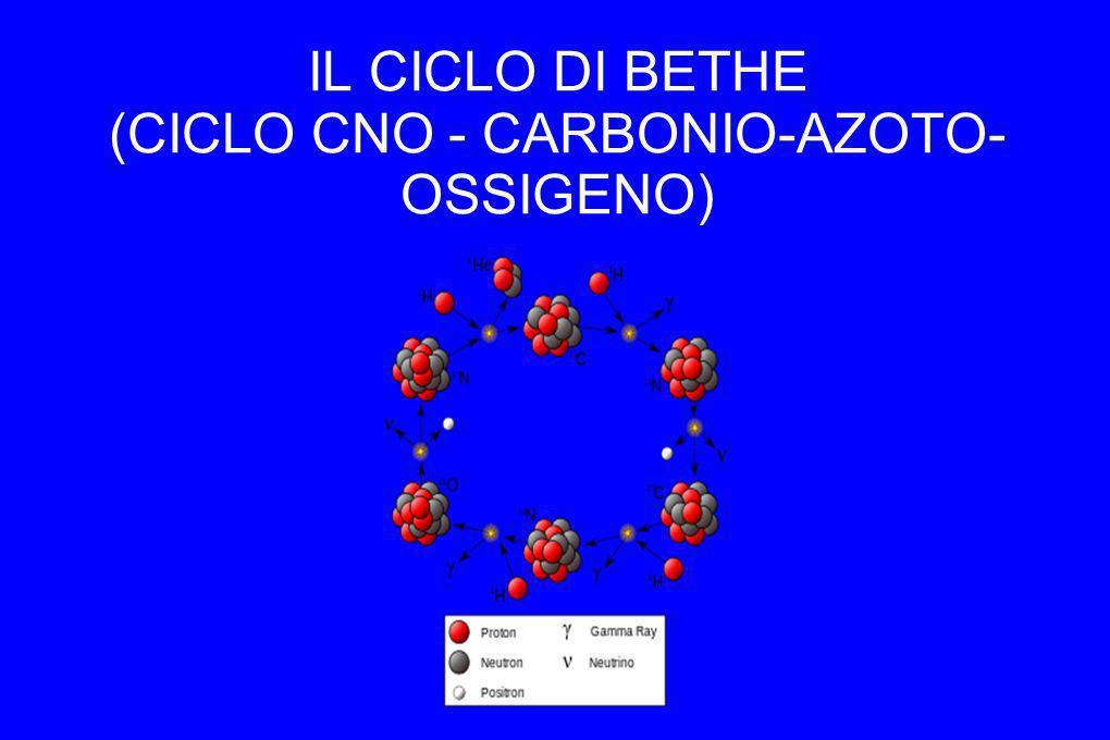IL CICLO DI BETHE (CICLO CNO - CARBONIO-AZOTO-OSSIGENO)