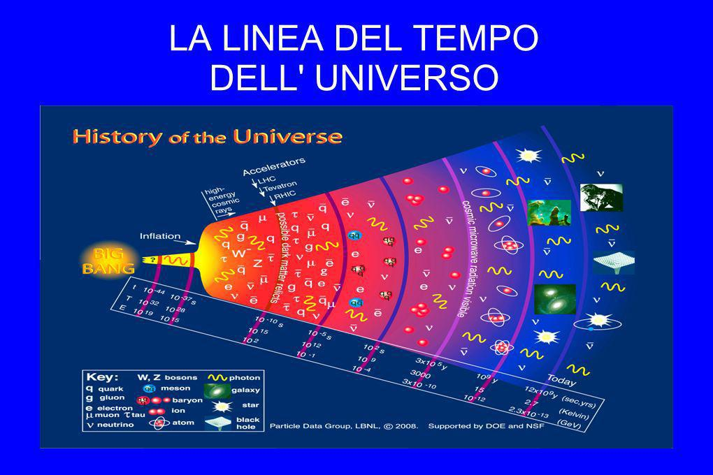 LA LINEA DEL TEMPO DELL UNIVERSO