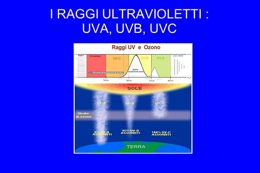 I RAGGI ULTRAVIOLETTI : UVA, UVB, UVC