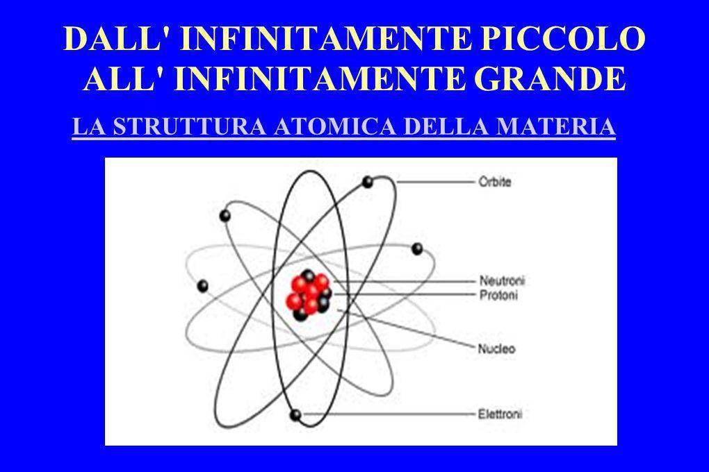 DALL INFINITAMENTE PICCOLO ALL INFINITAMENTE GRANDE