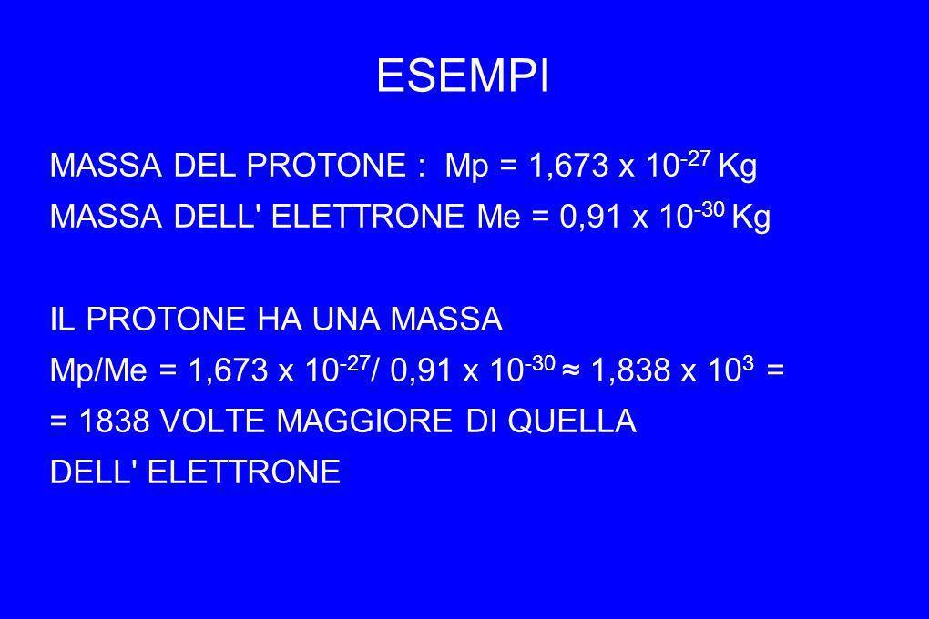 ESEMPI MASSA DEL PROTONE : Mp = 1,673 x 10-27 Kg