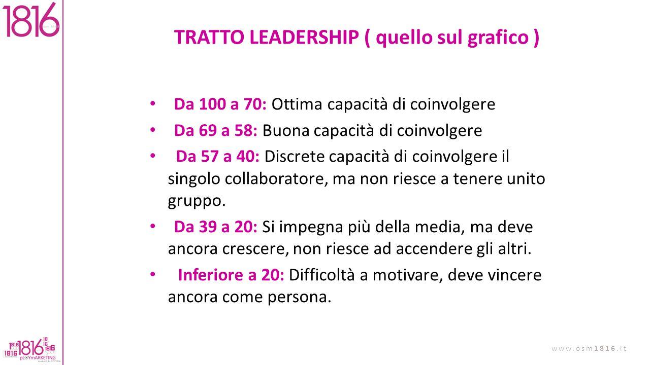 TRATTO LEADERSHIP ( quello sul grafico )