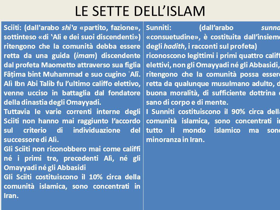 LE SETTE DELL'ISLAM