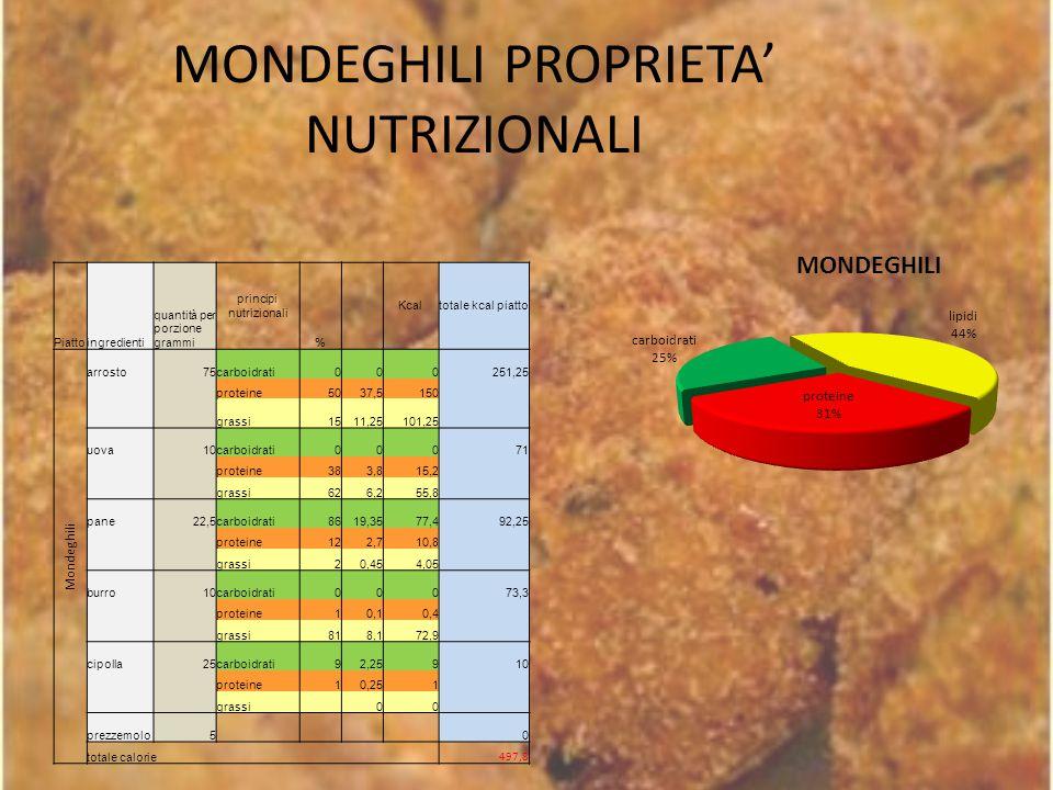 MONDEGHILI PROPRIETA' NUTRIZIONALI
