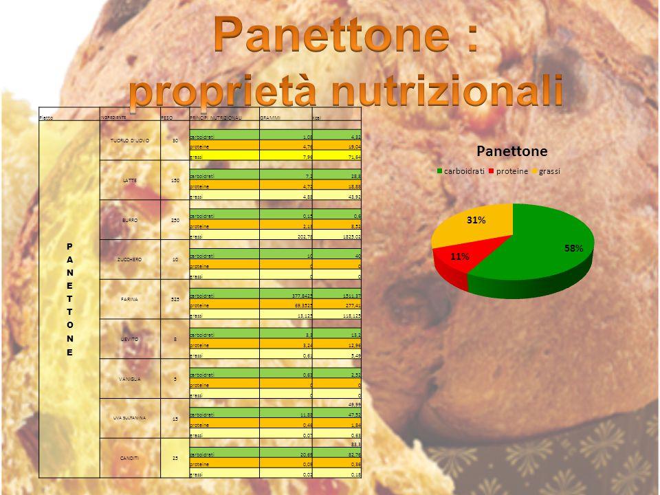 proprietà nutrizionali