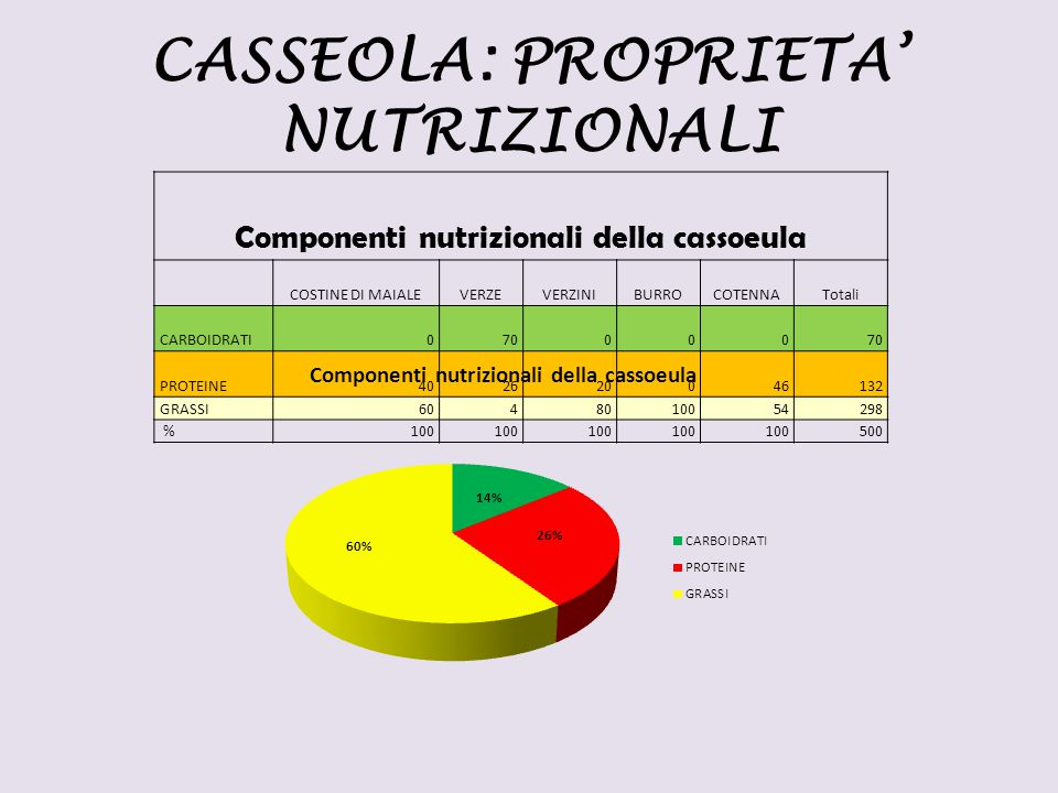 CASSEOLA: PROPRIETA' NUTRIZIONALI