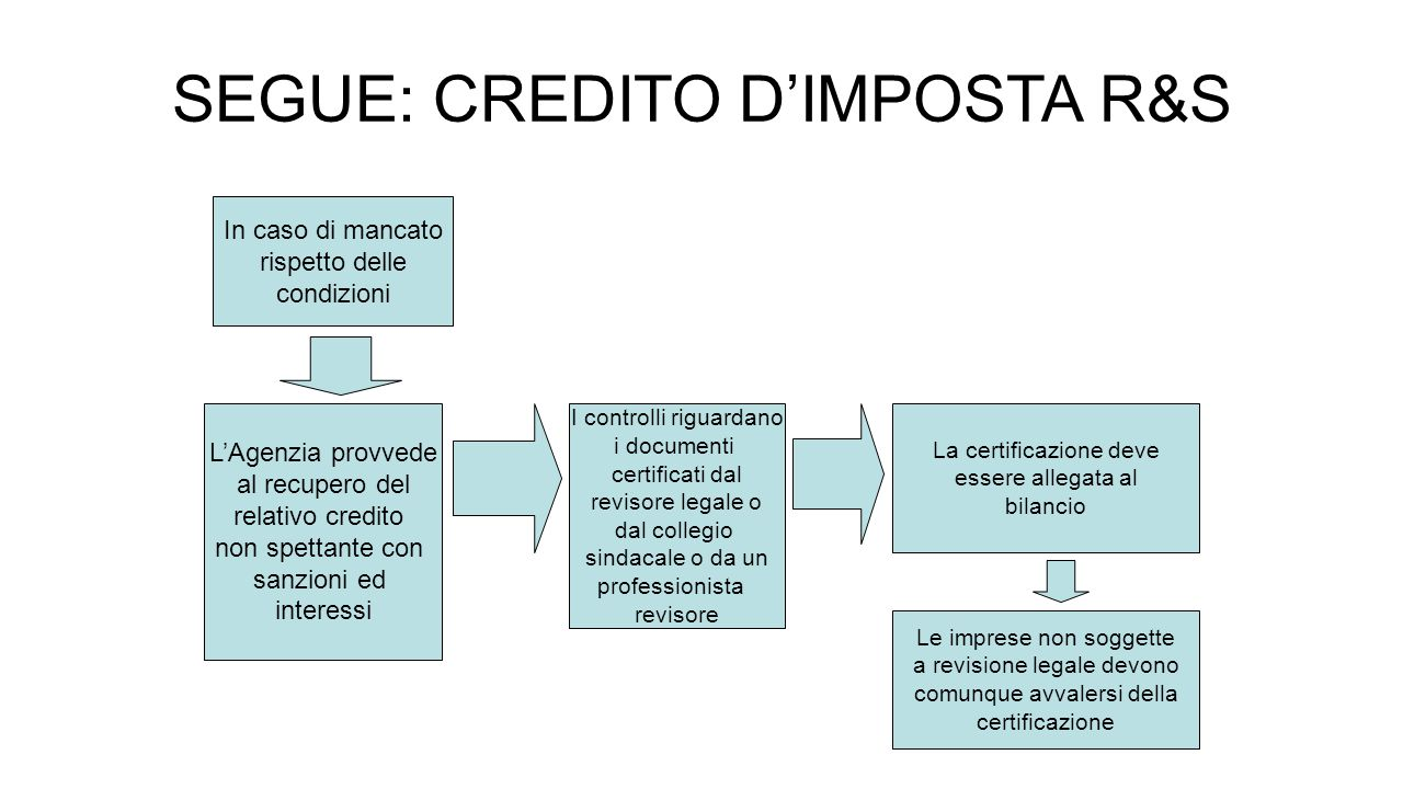 SEGUE: CREDITO D'IMPOSTA R&S