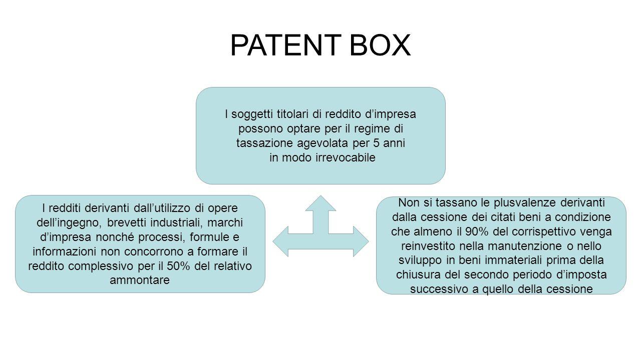 PATENT BOX I soggetti titolari di reddito d'impresa
