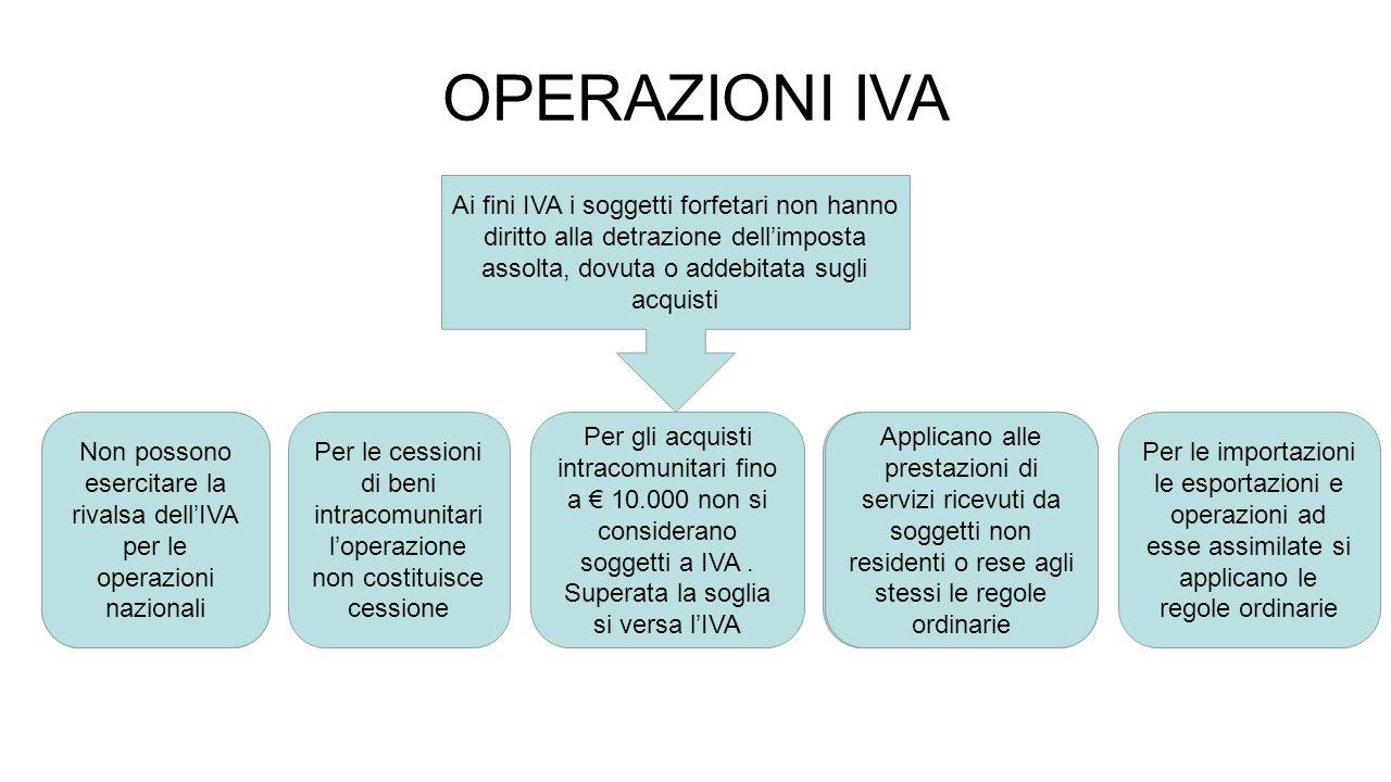 OPERAZIONI IVA Ai fini IVA i soggetti forfetari non hanno diritto alla detrazione dell'imposta assolta, dovuta o addebitata sugli acquisti.