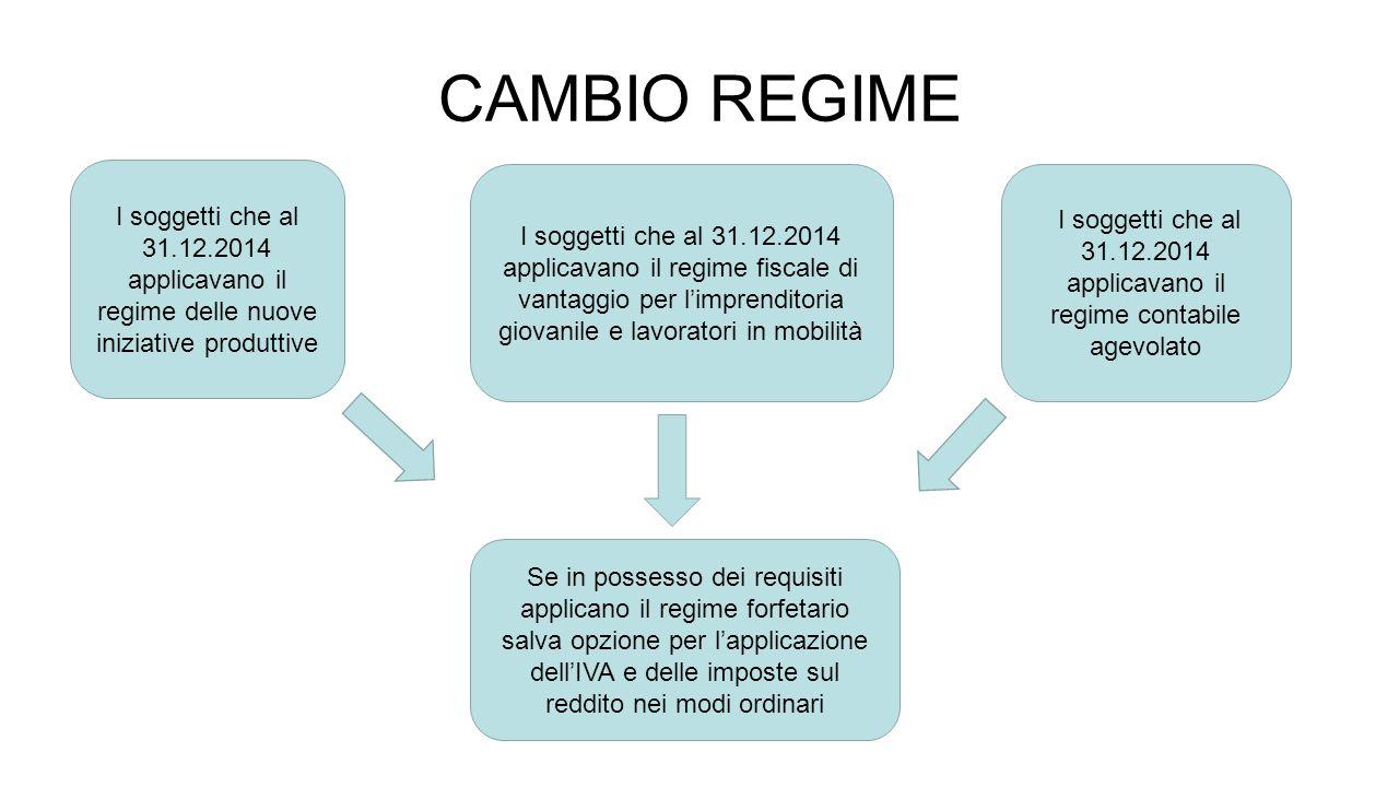 CAMBIO REGIME I soggetti che al 31.12.2014 applicavano il regime delle nuove iniziative produttive.