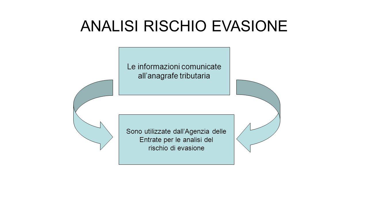 ANALISI RISCHIO EVASIONE