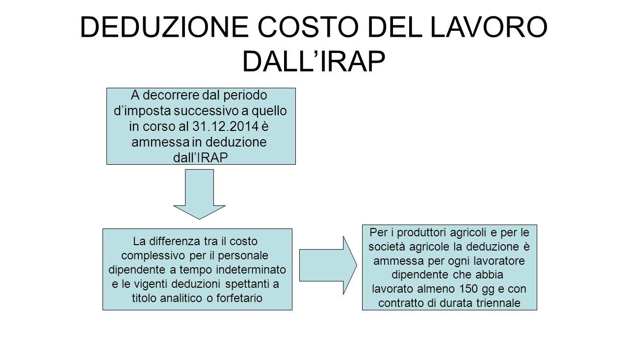 DEDUZIONE COSTO DEL LAVORO DALL'IRAP