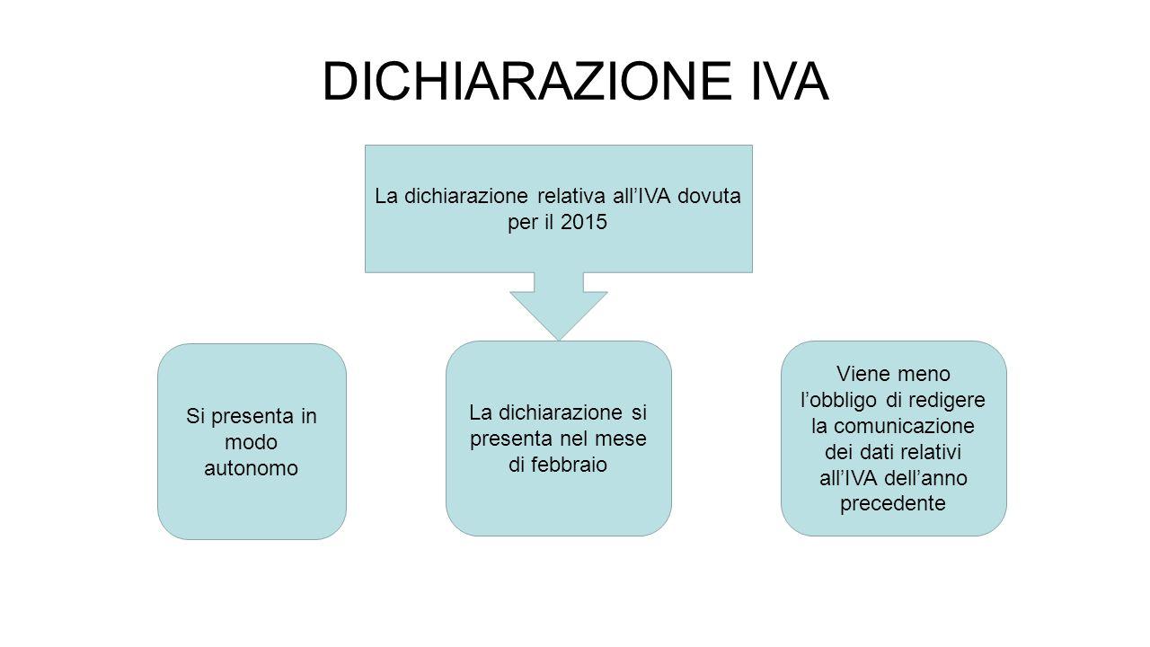 DICHIARAZIONE IVA La dichiarazione relativa all'IVA dovuta per il 2015