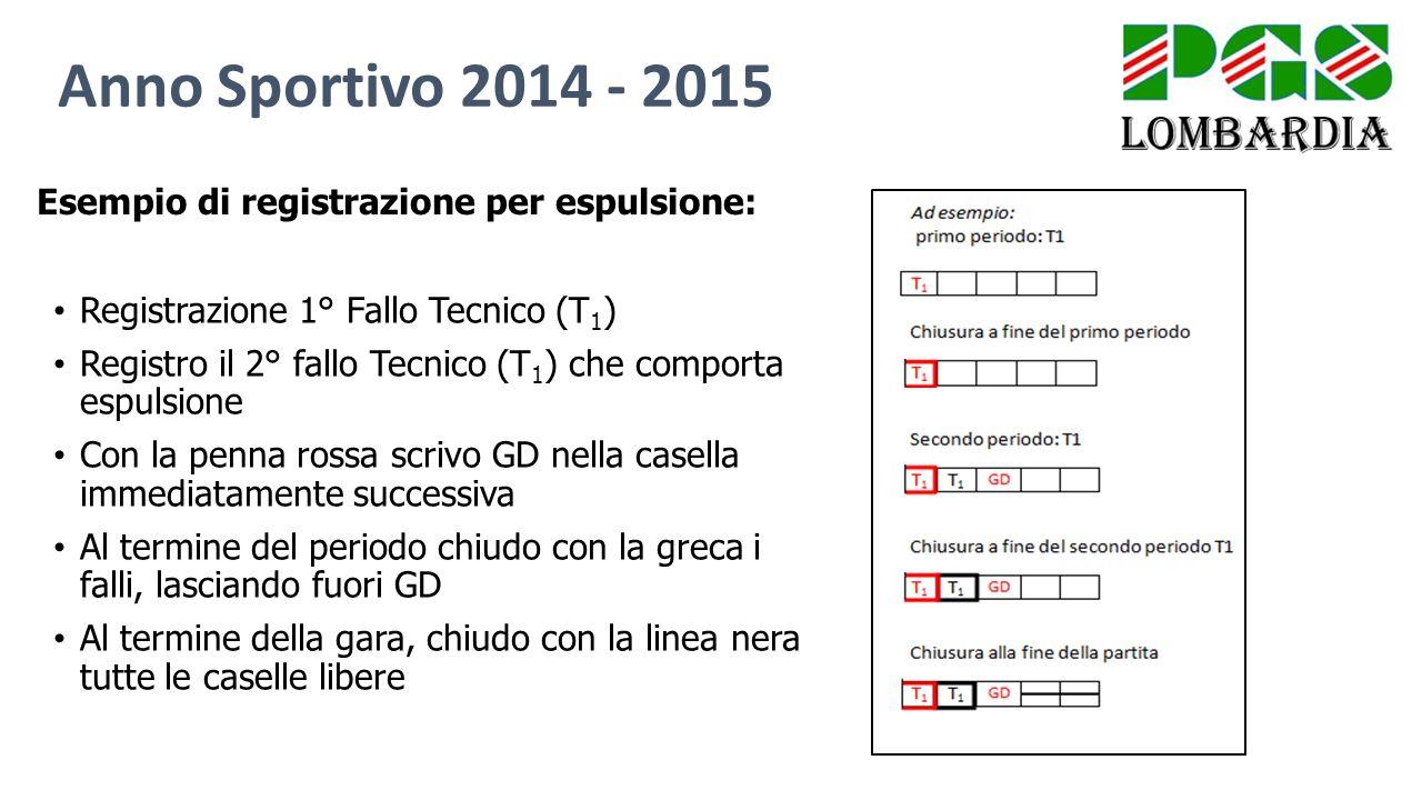 Anno Sportivo 2014 - 2015 Esempio di registrazione per espulsione: