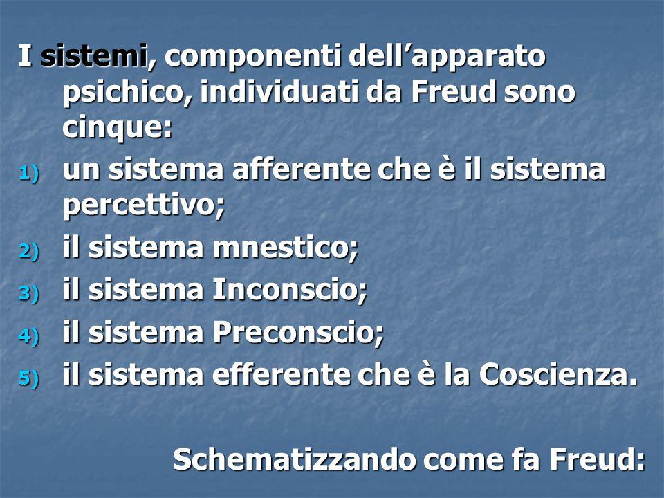 I sistemi, componenti dell'apparato psichico, individuati da Freud sono cinque: