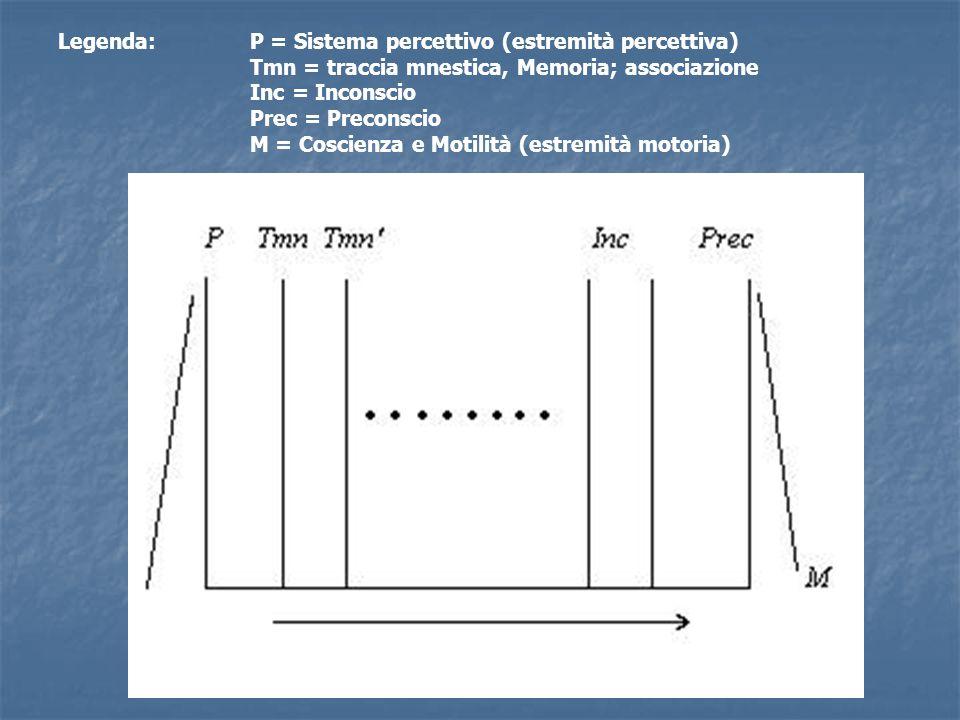 Legenda:. P = Sistema percettivo (estremità percettiva)
