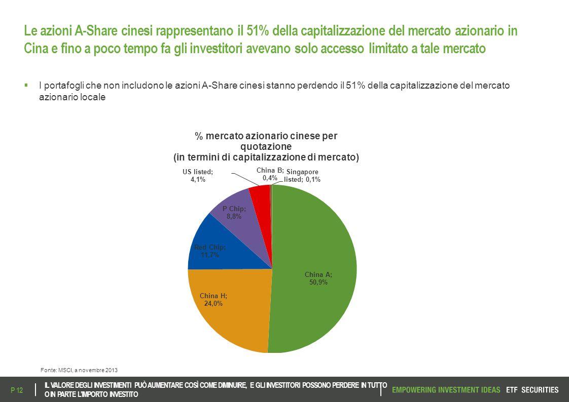 Le azioni A-Share cinesi rappresentano il 51% della capitalizzazione del mercato azionario in Cina e fino a poco tempo fa gli investitori avevano solo accesso limitato a tale mercato
