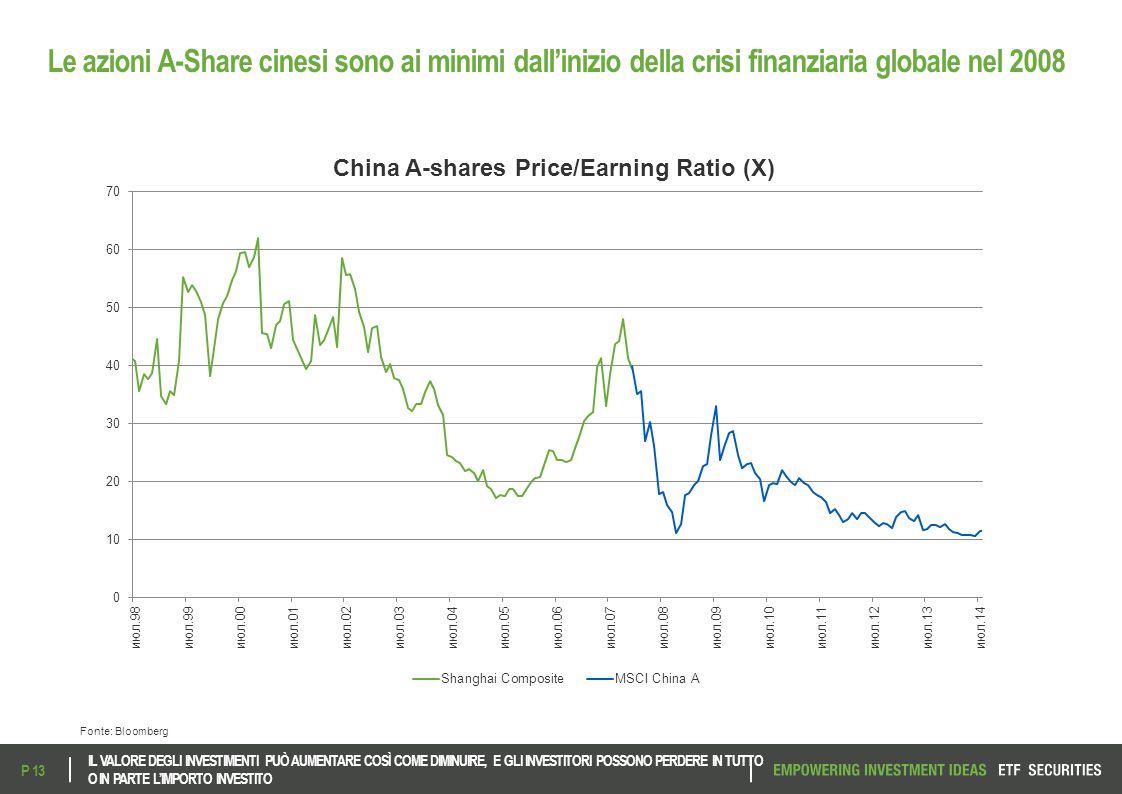 Le azioni A-Share cinesi sono ai minimi dall'inizio della crisi finanziaria globale nel 2008