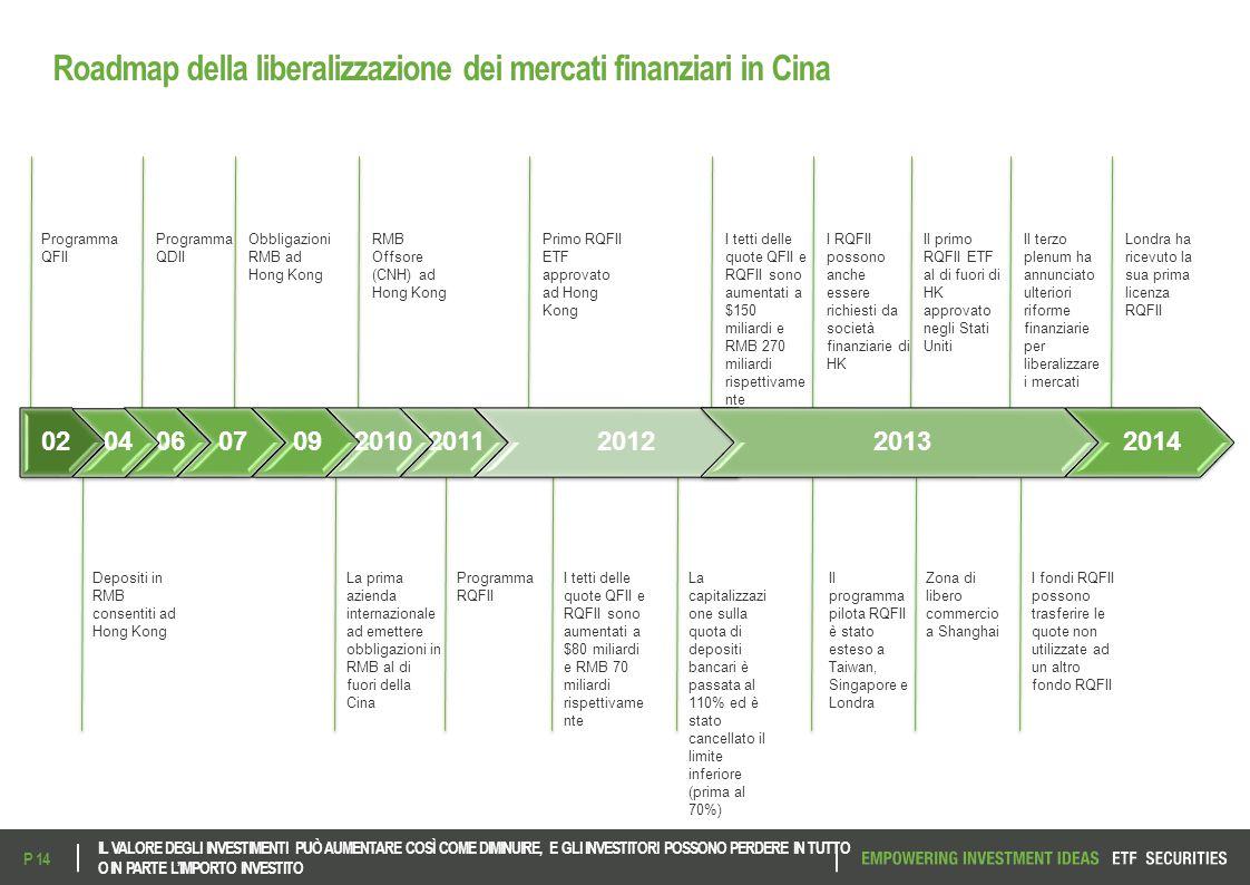 Roadmap della liberalizzazione dei mercati finanziari in Cina
