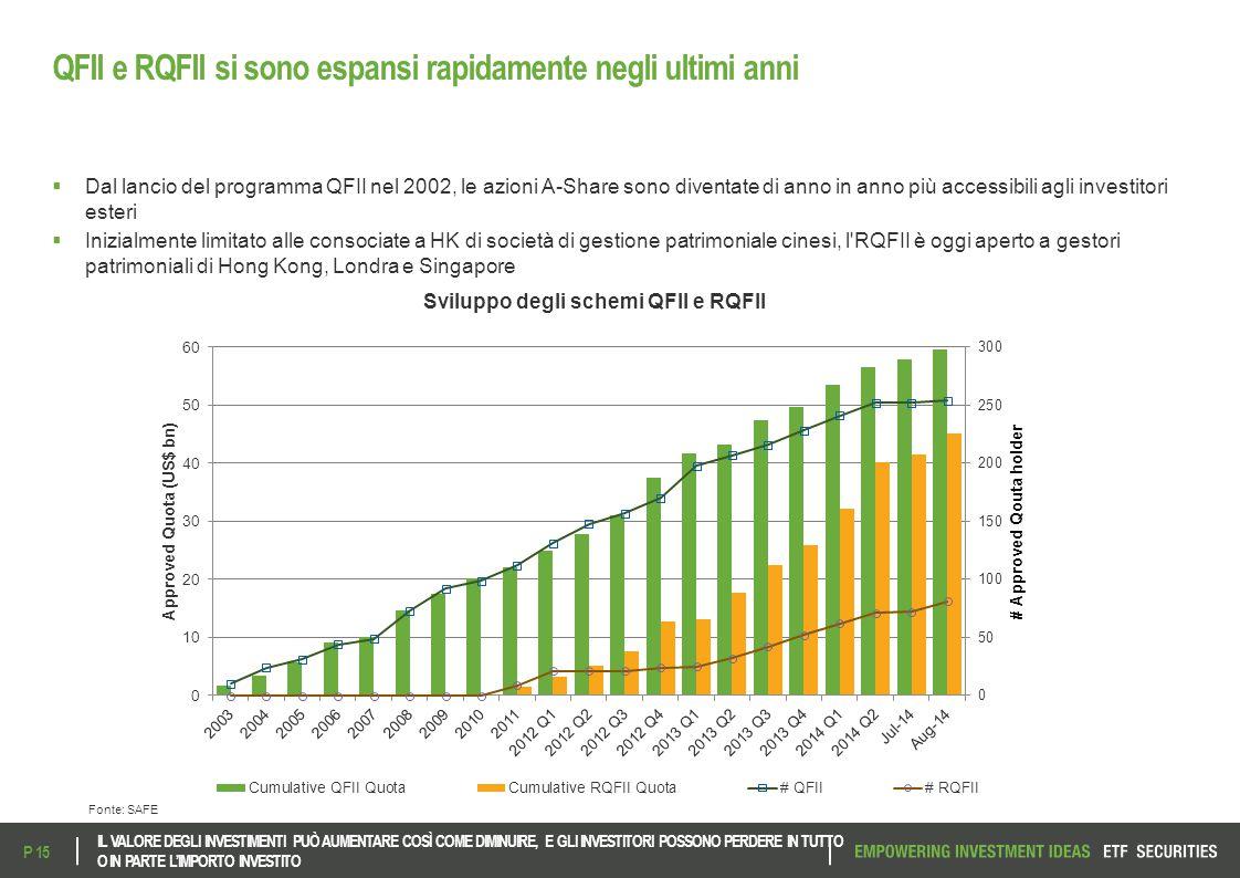 QFII e RQFII si sono espansi rapidamente negli ultimi anni