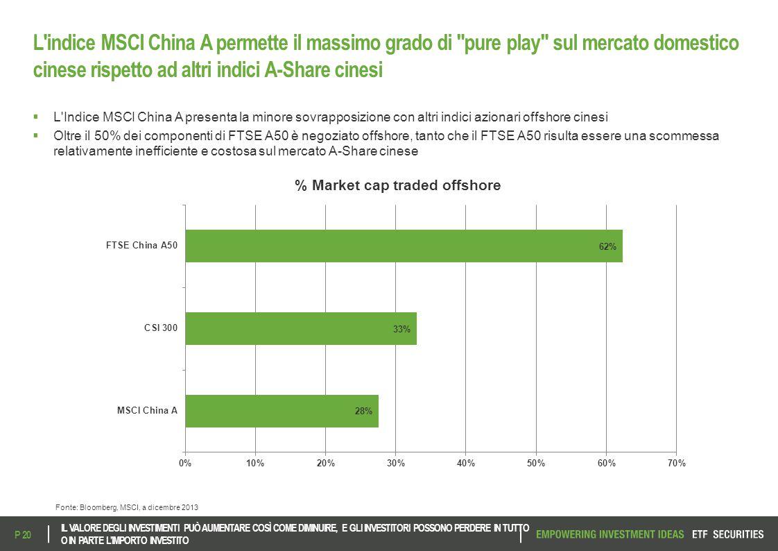 L indice MSCI China A permette il massimo grado di pure play sul mercato domestico cinese rispetto ad altri indici A-Share cinesi