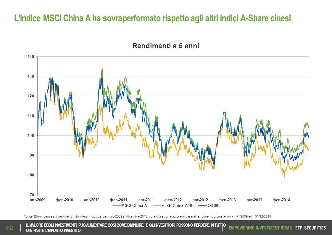 L indice MSCI China A ha sovraperformato rispetto agli altri indici A-Share cinesi