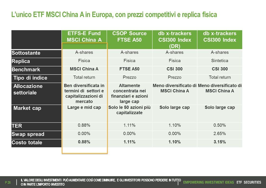 L'unico ETF MSCI China A in Europa, con prezzi competitivi e replica fisica