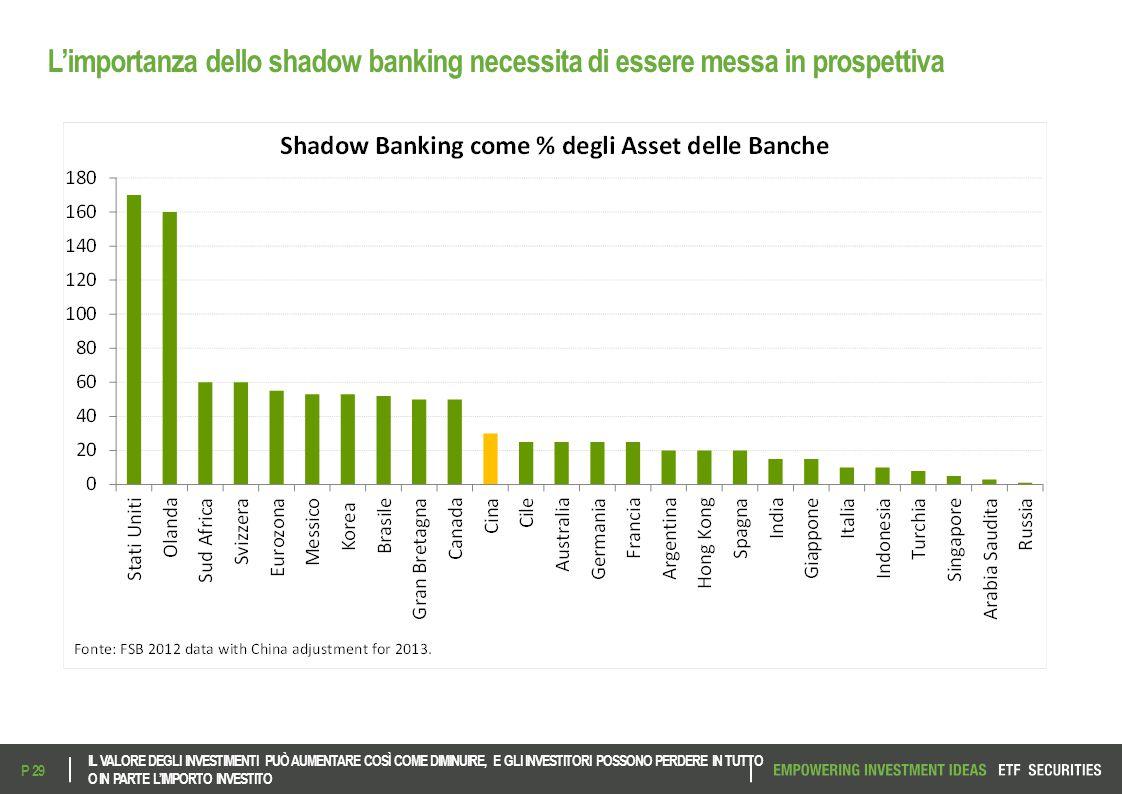L'importanza dello shadow banking necessita di essere messa in prospettiva