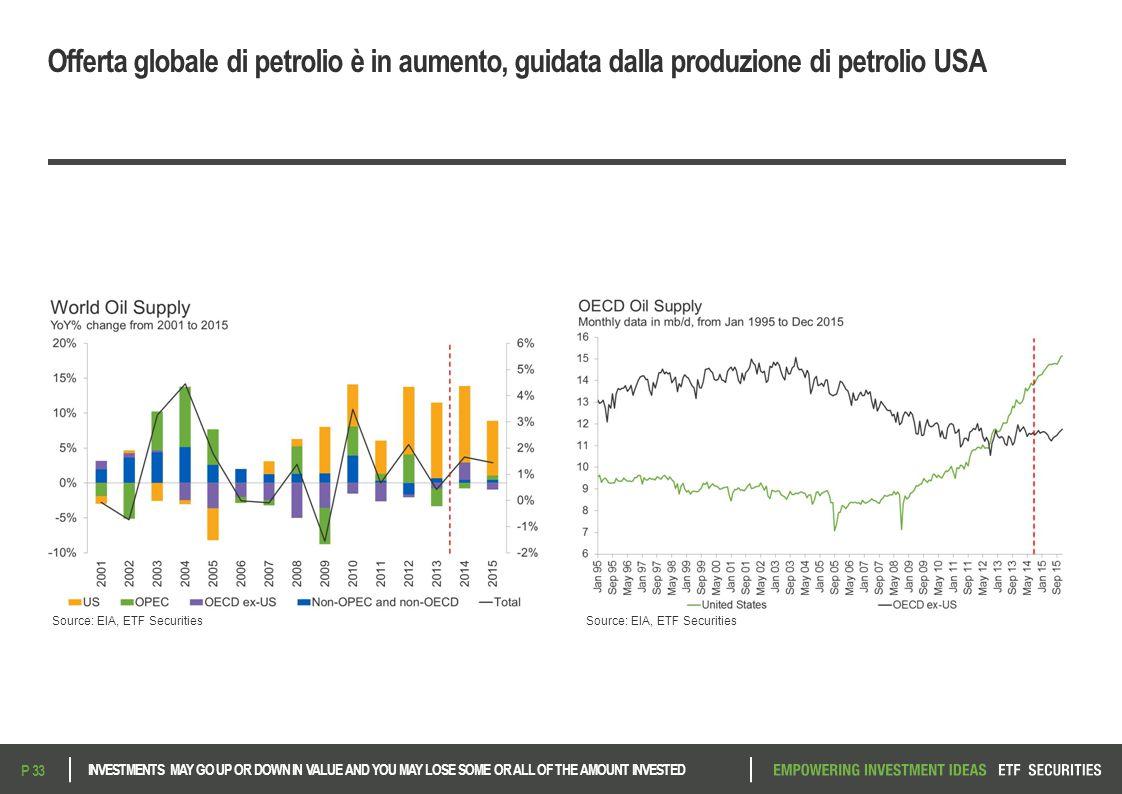 Offerta globale di petrolio è in aumento, guidata dalla produzione di petrolio USA