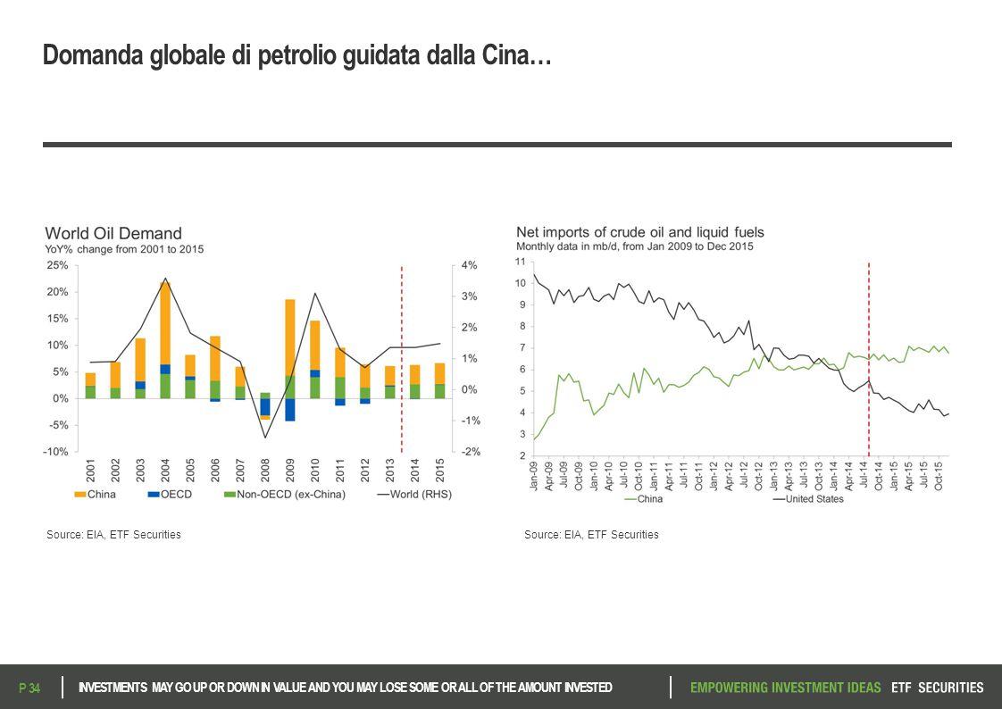 Domanda globale di petrolio guidata dalla Cina…