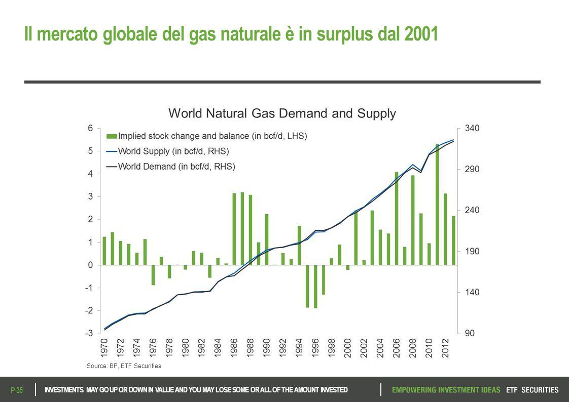 Il mercato globale del gas naturale è in surplus dal 2001