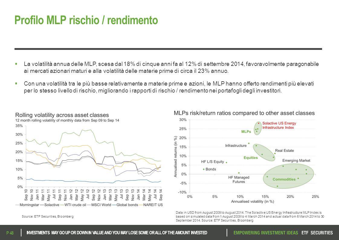 Profilo MLP rischio / rendimento