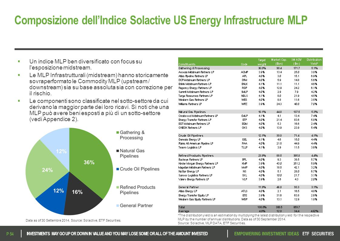 Composizione dell'Indice Solactive US Energy Infrastructure MLP