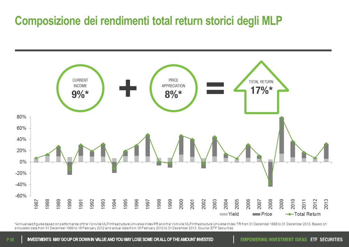 Composizione dei rendimenti total return storici degli MLP